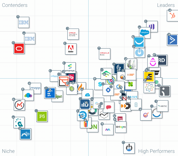 The competitive landscape in Marketing Automation