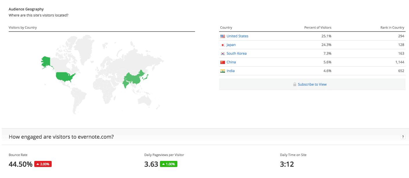 Alexa free demographics data