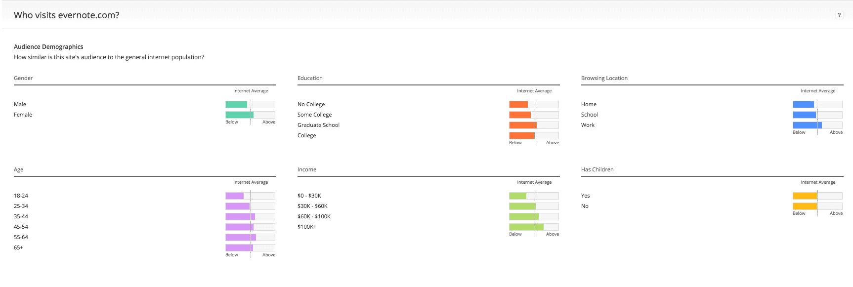 Alexa paid demographics data