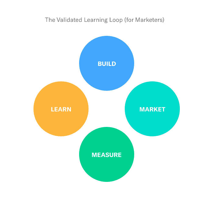 The Lean Startup  Learning Loop for marketers