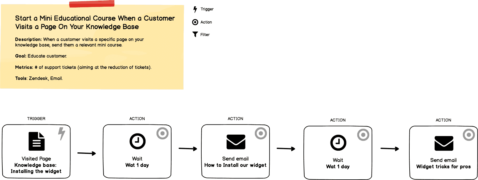 Example marketing automation workflow chart