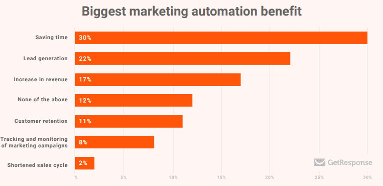 The Essential Guide to Marketing Automation for SaaS