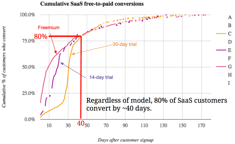 Trial conversions diagram
