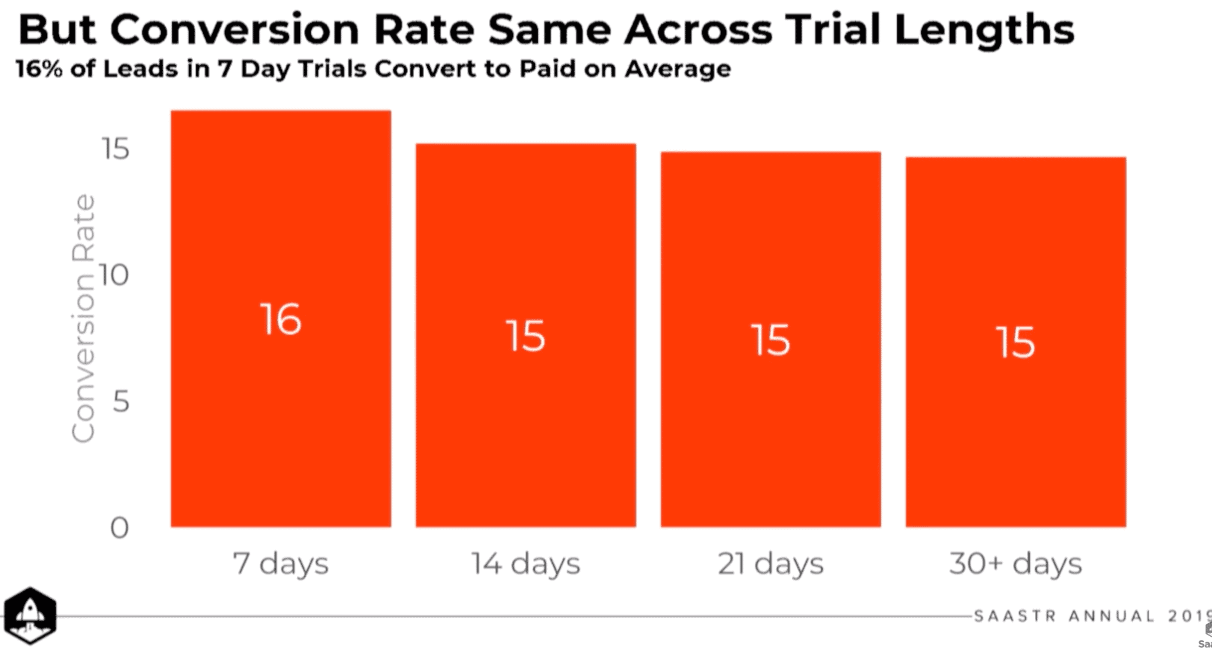 Trial conversions diagram by trial length