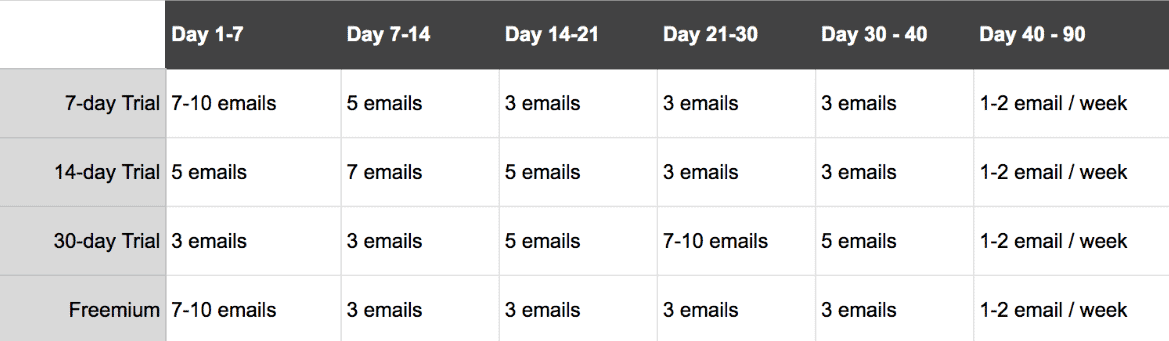 Onboarding email schedule