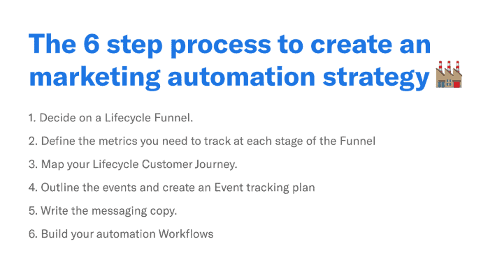 marketing funnel automation 6-step process