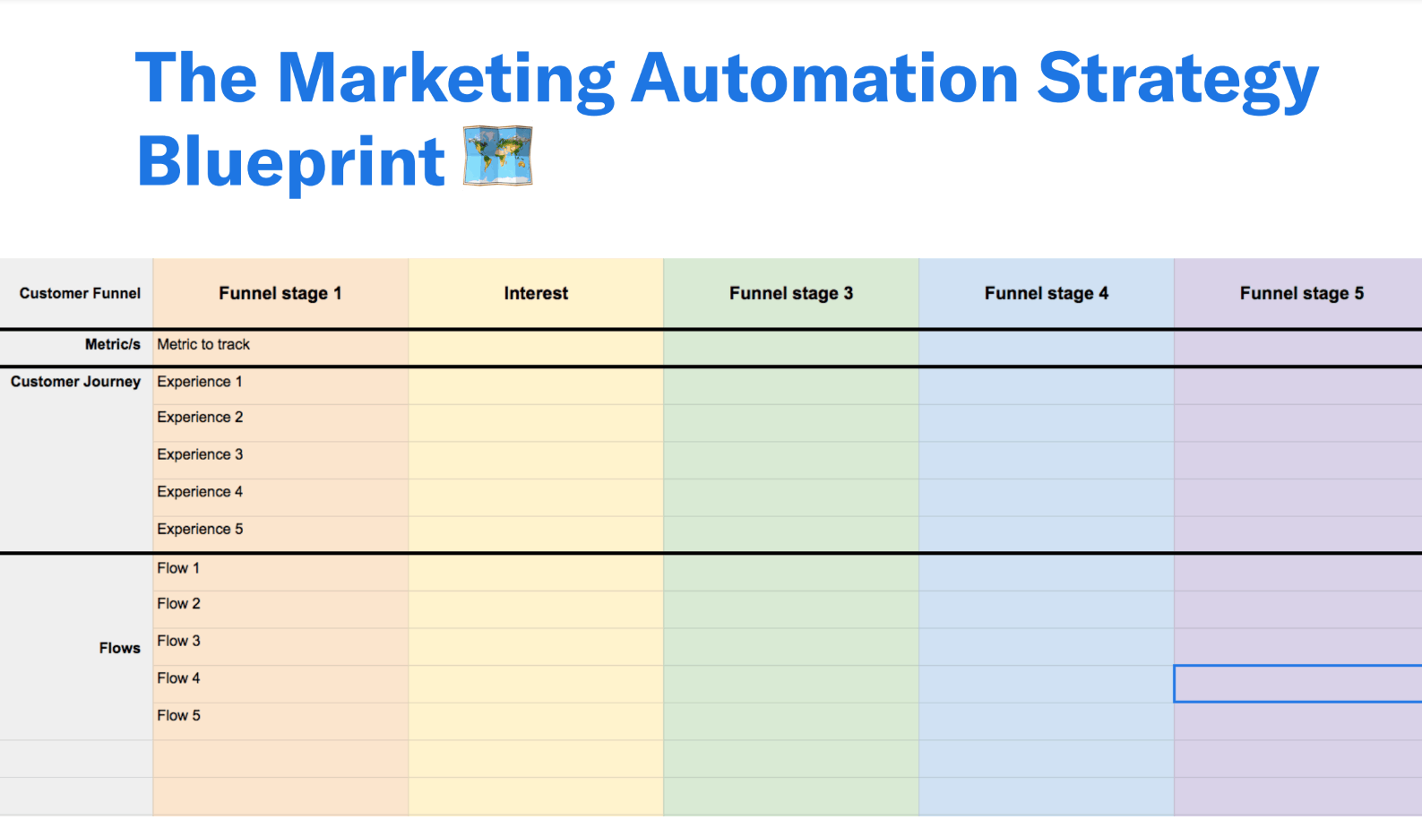 marketing funnel automation strategy blueprint