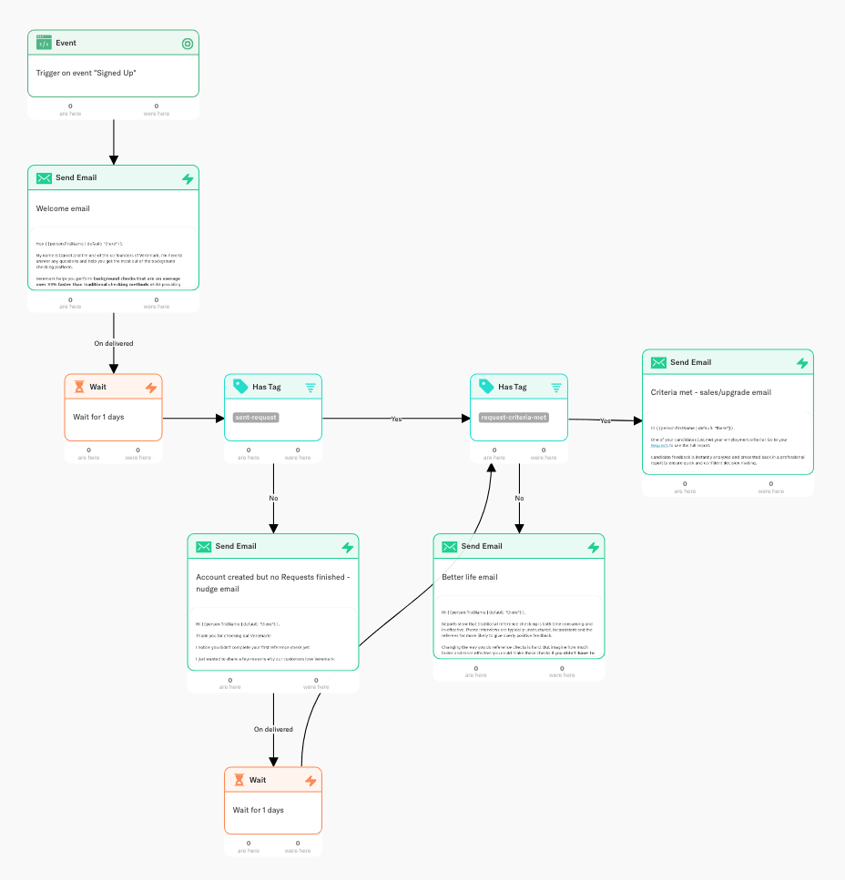 Create a Trigger-Based Email Onboarding Flow for Your SaaS. The Step-by-Step Guide